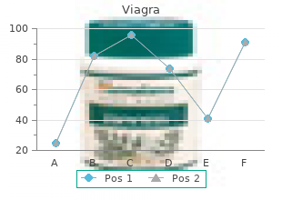 viagra 25mg on line