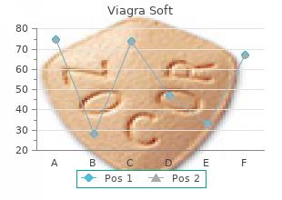 purchase viagra soft 100 mg otc