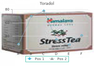 purchase toradol 10mg with amex