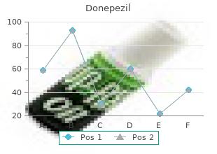 cheap donepezil line