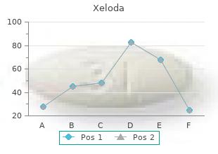 effective xeloda 500mg