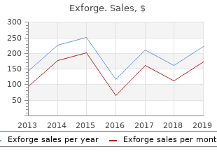 purchase exforge with american express